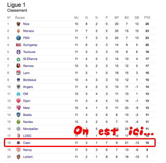 Tableau de Ligue 1 au 31 Octobre 2016. A lire de haut en bas, et non de bas en haut.